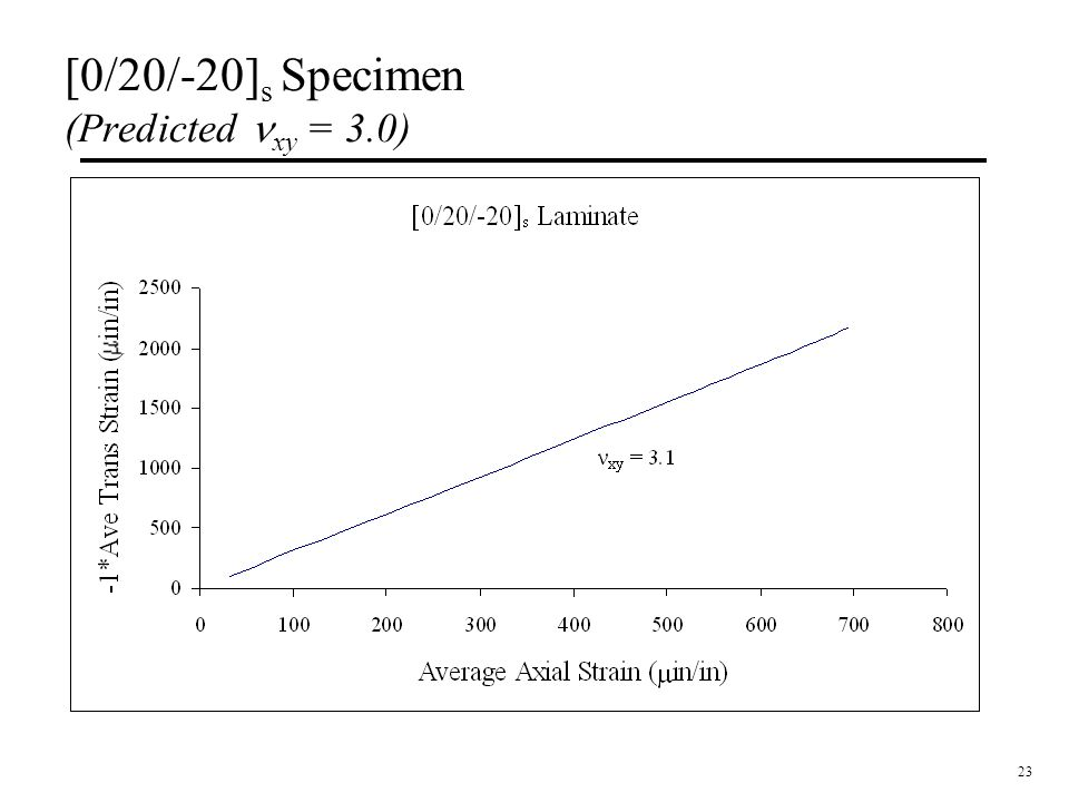 [0/20/-20]s Specimen (Predicted nxy = 3.0)